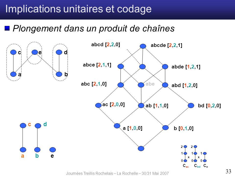 Journées Treillis Rochelais – La Rochelle – 30/31 Mai 2007 33 Implications unitaires et codage Plongement dans un produit de chaînes ab edc ab cd e a