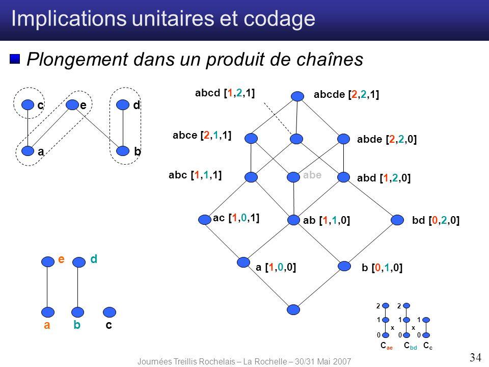 Journées Treillis Rochelais – La Rochelle – 30/31 Mai 2007 34 Implications unitaires et codage Plongement dans un produit de chaînes ab edc ab ed c a