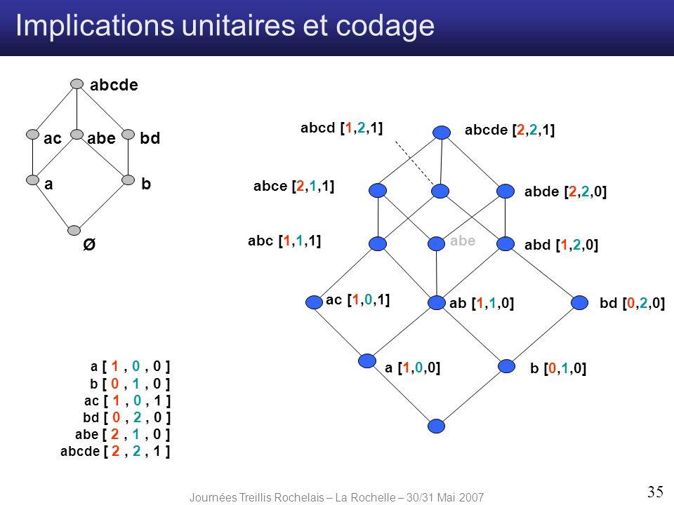 Journées Treillis Rochelais – La Rochelle – 30/31 Mai 2007 35 a [1,0,0] abe b [0,1,0] ac [1,0,1] ab [1,1,0]bd [0,2,0] abd [1,2,0] abde [2,2,0] abcde [