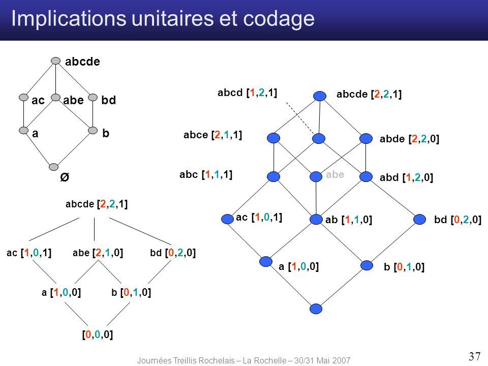 Journées Treillis Rochelais – La Rochelle – 30/31 Mai 2007 37 Ø ab abebdac abcde a [1,0,0] abe b [0,1,0] ac [1,0,1] ab [1,1,0]bd [0,2,0] abd [1,2,0] a