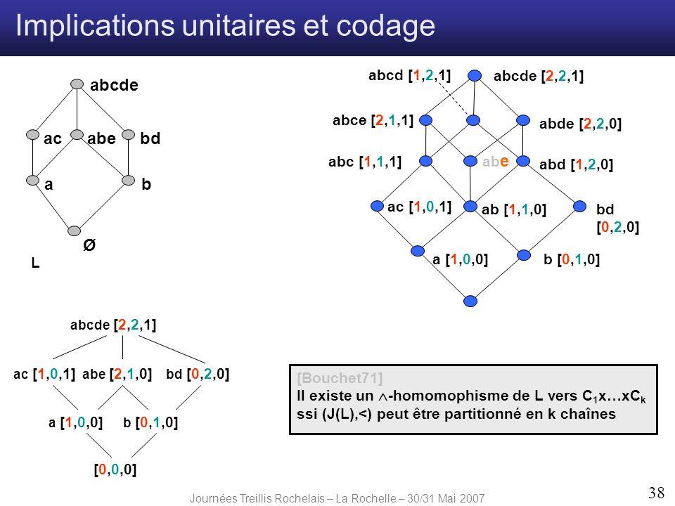 Journées Treillis Rochelais – La Rochelle – 30/31 Mai 2007 38 Ø ab abebdac abcde a [1,0,0] ab e b [0,1,0] ac [1,0,1] ab [1,1,0]bd [0,2,0] abd [1,2,0]