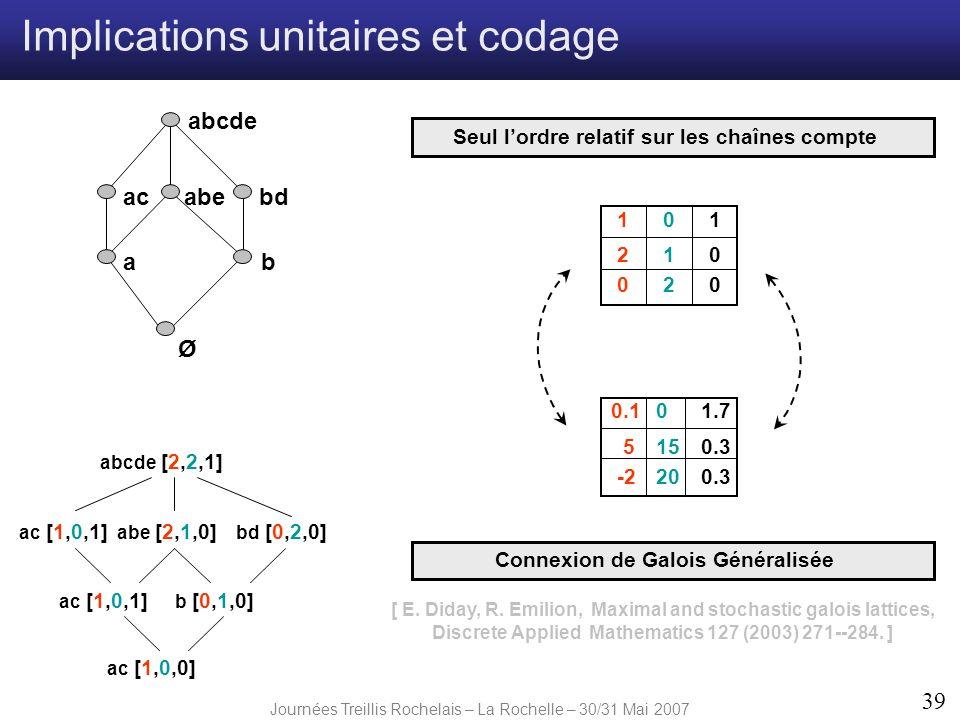Journées Treillis Rochelais – La Rochelle – 30/31 Mai 2007 39 Ø ab abebdac abcde ac [1,0,1] bd [0,2,0] abe [2,1,0] ac [1,0,1] b [0,1,0] ac [1,0,0] abc