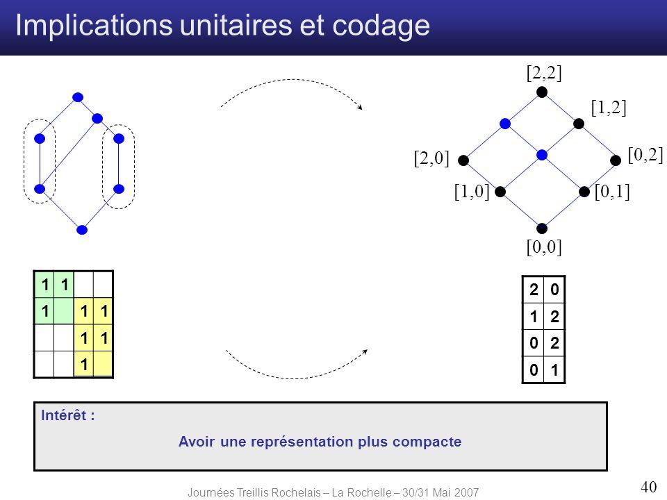 Journées Treillis Rochelais – La Rochelle – 30/31 Mai 2007 40 [2,0] [1,0] [2,2] [0,1] [0,2] [0,0] [1,2] 11 111 11 1 20 12 02 01 Implications unitaires