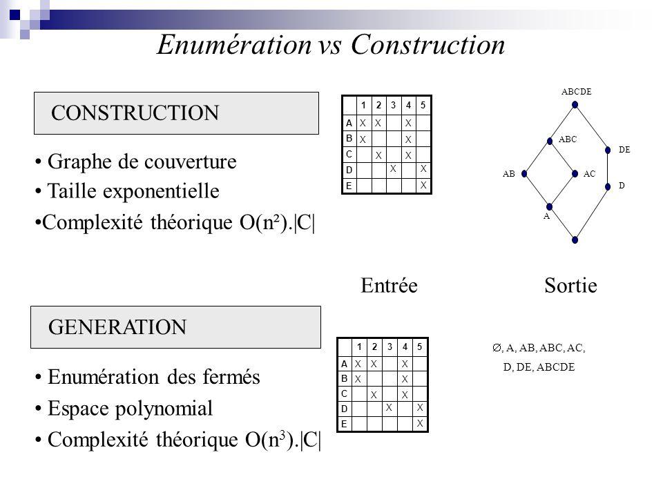 Generation vs Construction E D C B A 54321 X X X X X X X X XX, A, AB, ABC, AC, D, DE, ABCDE EntréeSortie