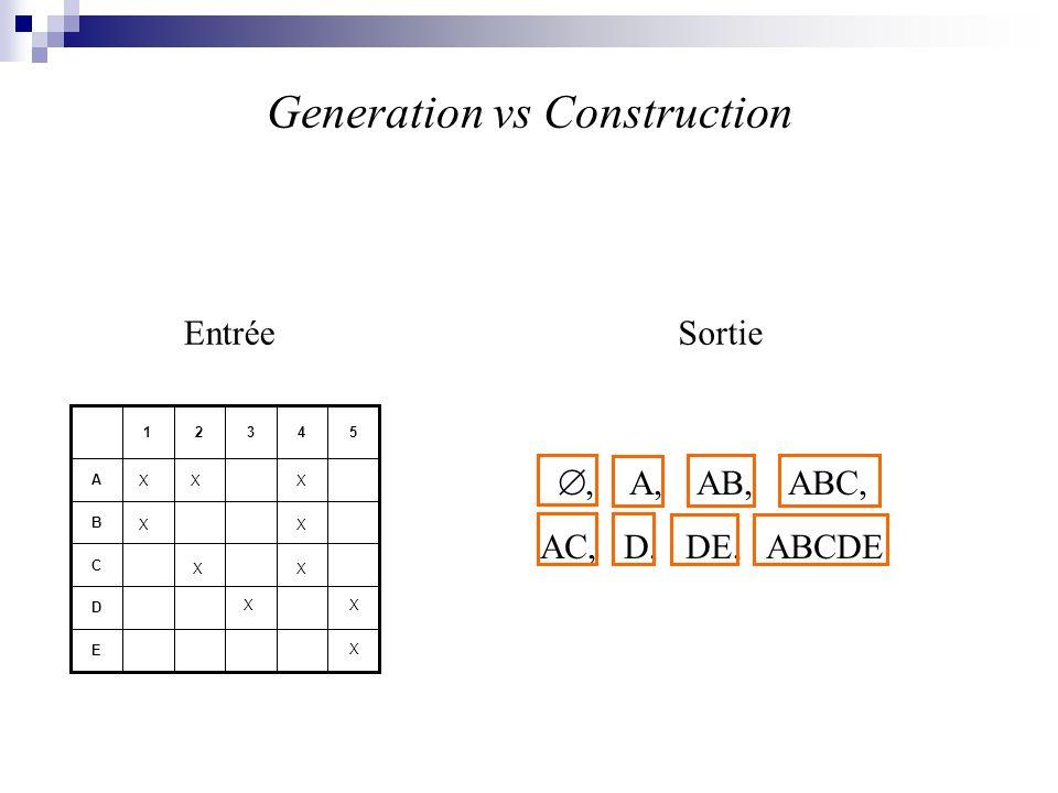 12=34 1=234 Exécution de Next-closure - Amélioration 123 C(1234) =1234 23 4 C(4)=1234C(3)=123 C(2)=12 C(1)=1 1 1314 C(14)=1234 124 C(124)=1234 12 C(12)=12 C(123)=123 1 1212 123 1234 XXX 4 X X 3 X2 1 A4A4 A3A3 A2A2 A1A1