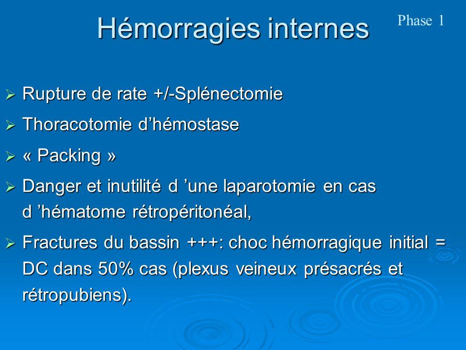 Hémorragies internes Rupture de rate +/-Splénectomie Rupture de rate +/-Splénectomie Thoracotomie dhémostase Thoracotomie dhémostase « Packing » « Packing » Danger et inutilité d une laparotomie en cas d hématome rétropéritonéal, Danger et inutilité d une laparotomie en cas d hématome rétropéritonéal, Fractures du bassin +++: choc hémorragique initial = DC dans 50% cas (plexus veineux présacrés et rétropubiens).