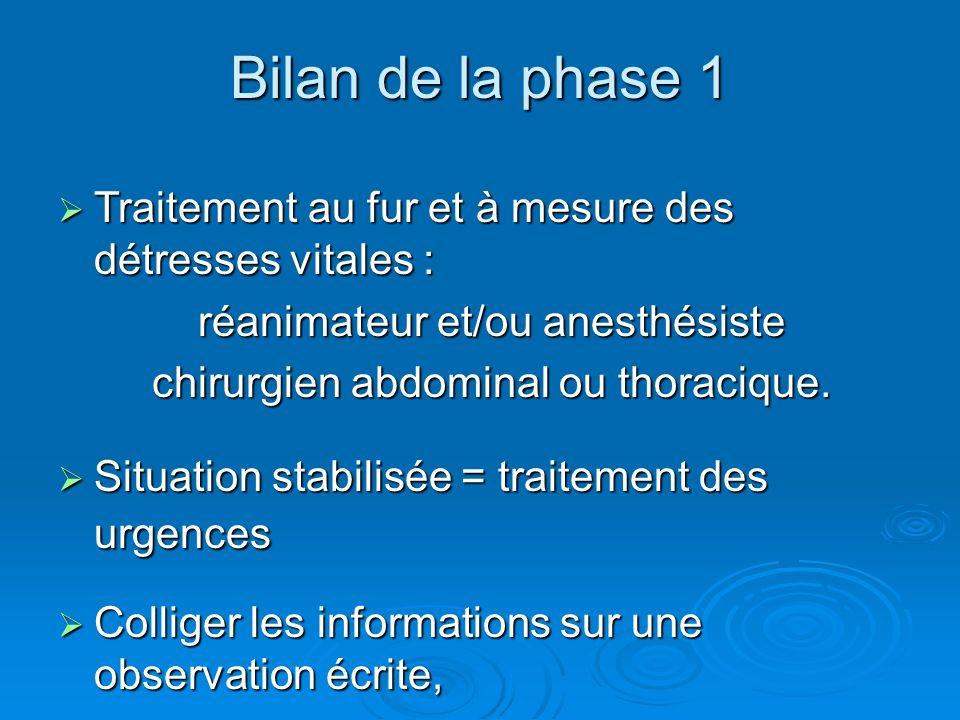 Bilan de la phase 1 Traitement au fur et à mesure des détresses vitales : Traitement au fur et à mesure des détresses vitales : réanimateur et/ou anesthésiste chirurgien abdominal ou thoracique.