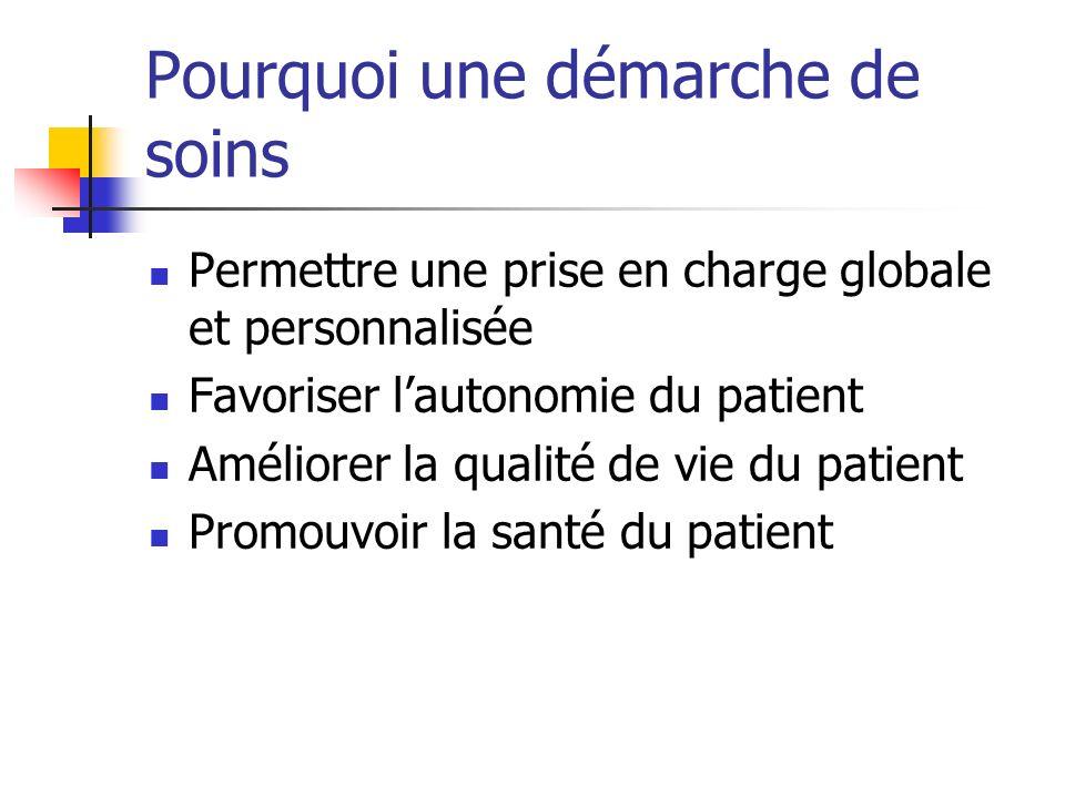Pourquoi une démarche de soins Permettre une prise en charge globale et personnalisée Favoriser lautonomie du patient Améliorer la qualité de vie du patient Promouvoir la santé du patient
