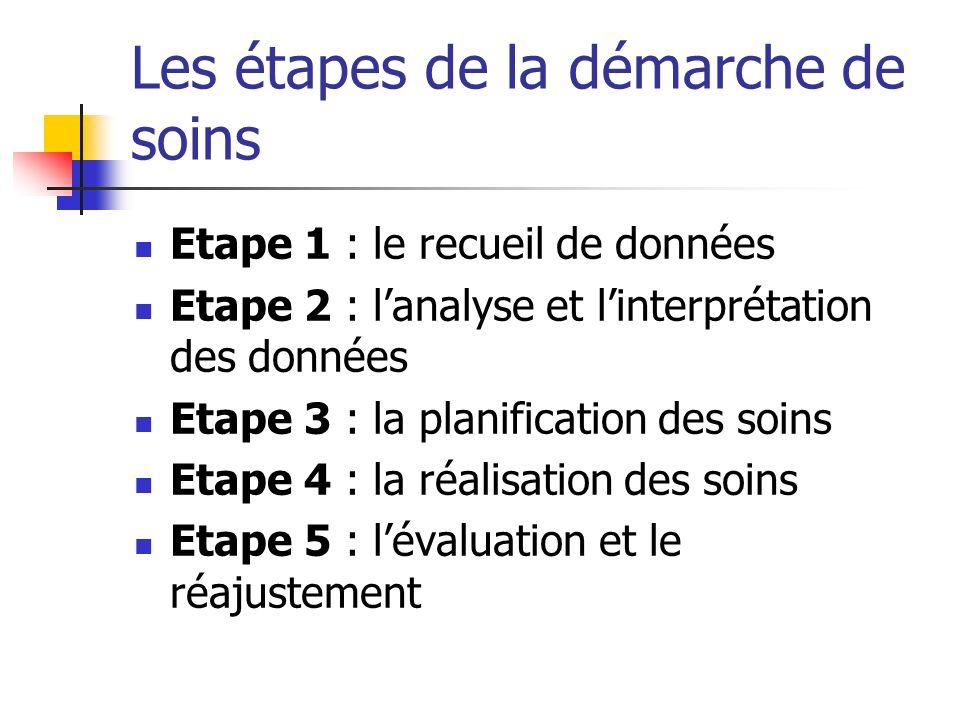 Les étapes de la démarche de soins Etape 1 : le recueil de données Etape 2 : lanalyse et linterprétation des données Etape 3 : la planification des soins Etape 4 : la réalisation des soins Etape 5 : lévaluation et le réajustement