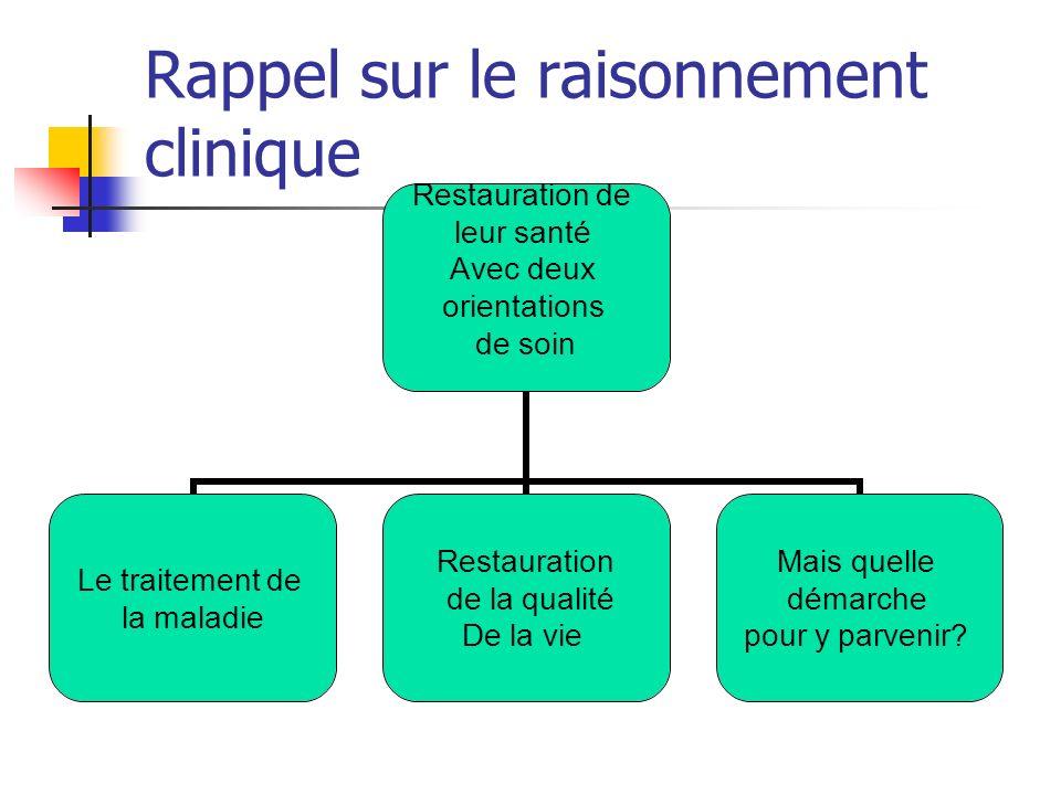 Rappel sur le raisonnement clinique Restauration de leur santé Avec deux orientations de soin Le traitement de la maladie Restauration de la qualité De la vie Mais quelle démarche pour y parvenir?