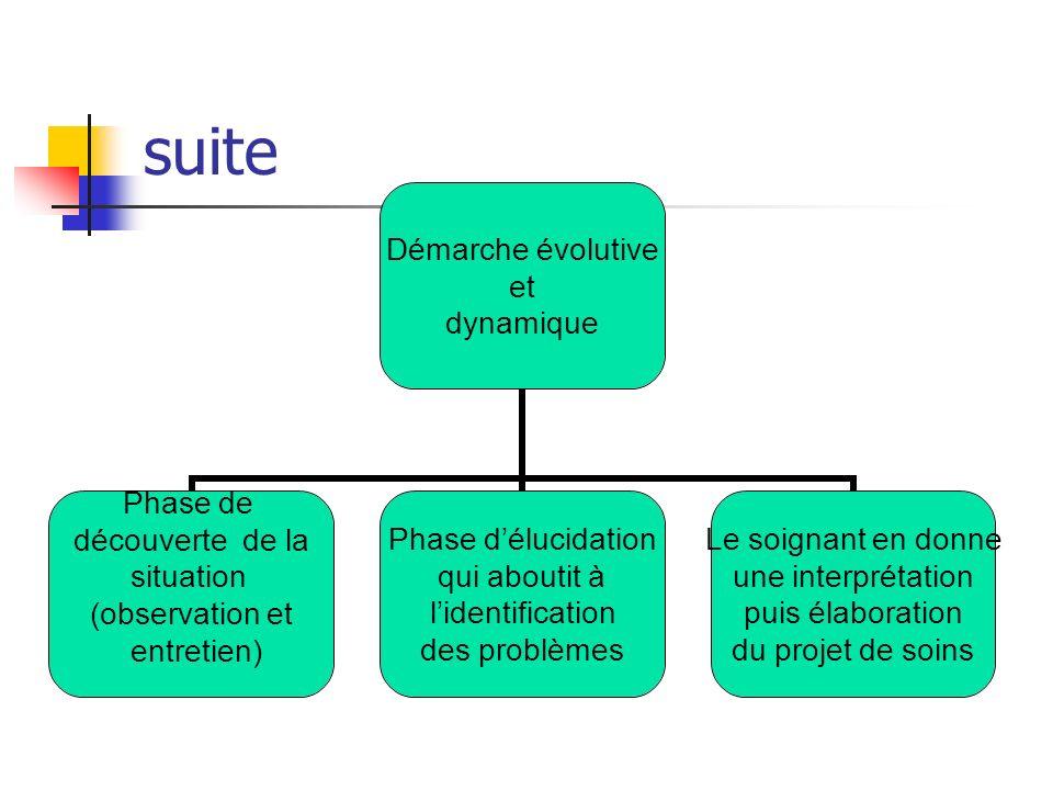Jugement clinique infirmier Grâce à une démarche danalyse et de résolution de problèmes dune situation clinique le soignant pose un jugement clinique qui se répartit en trois domaines dactivités de linfirmier.
