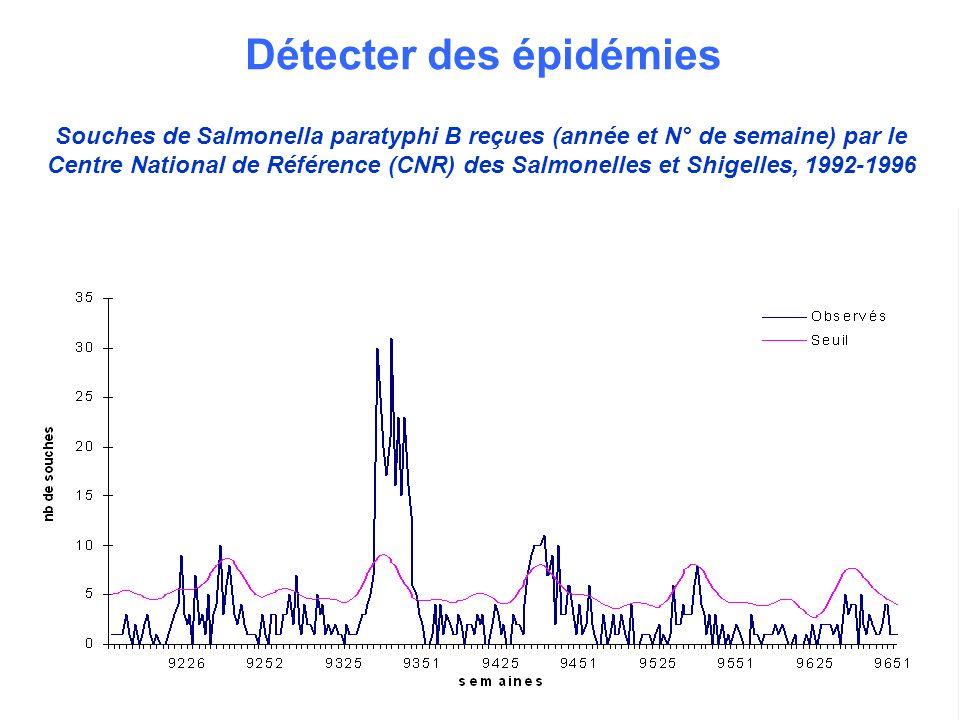 10 Souches de Salmonella paratyphi B reçues (année et N° de semaine) par le Centre National de Référence (CNR) des Salmonelles et Shigelles, 1992-1996