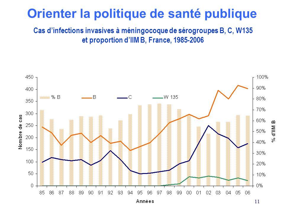 11 Cas dinfections invasives à méningocoque de sérogroupes B, C, W135 et proportion dIIM B, France, 1985-2006 Orienter la politique de santé publique