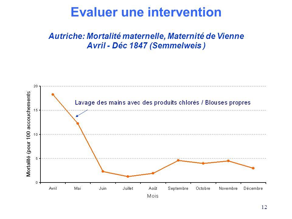 12 Autriche: Mortalité maternelle, Maternité de Vienne Avril - Déc 1847 (Semmelweis ) Evaluer une intervention
