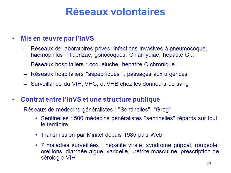 23 Mis en œuvre par lInVS –Réseaux de laboratoires privés: infections invasives à pneumocoque, haemophilus influenzae, gonocoques, Chlamydiae, hépatit