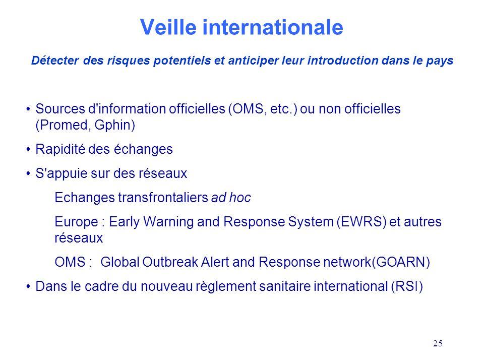 25 Veille internationale Sources d'information officielles (OMS, etc.) ou non officielles (Promed, Gphin) Rapidité des échanges S'appuie sur des résea