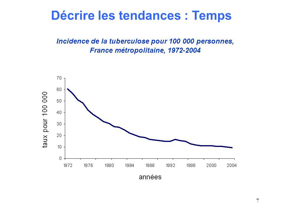 7 Incidence de la tuberculose pour 100 000 personnes, France métropolitaine, 1972-2004 Décrire les tendances : Temps