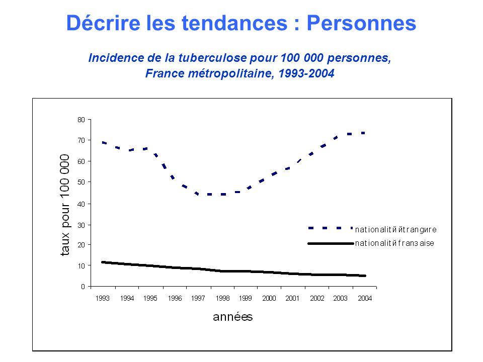 9 Décrire les tendances : Personnes Incidence de la tuberculose pour 100 000 personnes, France métropolitaine, 1993-2004