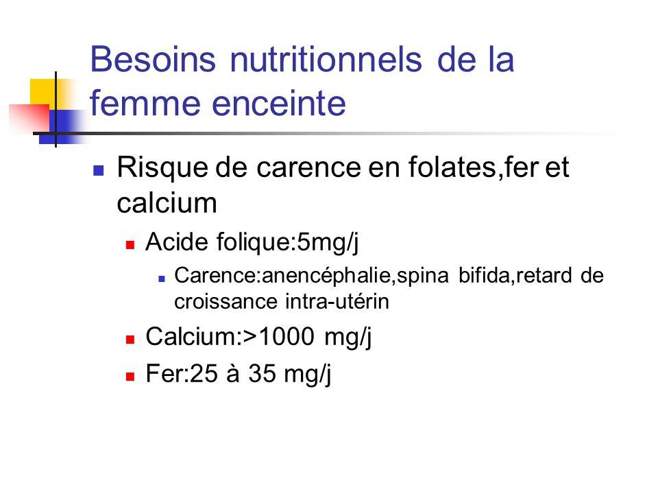 Besoins nutritionnels de la femme enceinte Risque de carence en folates,fer et calcium Acide folique:5mg/j Carence:anencéphalie,spina bifida,retard de