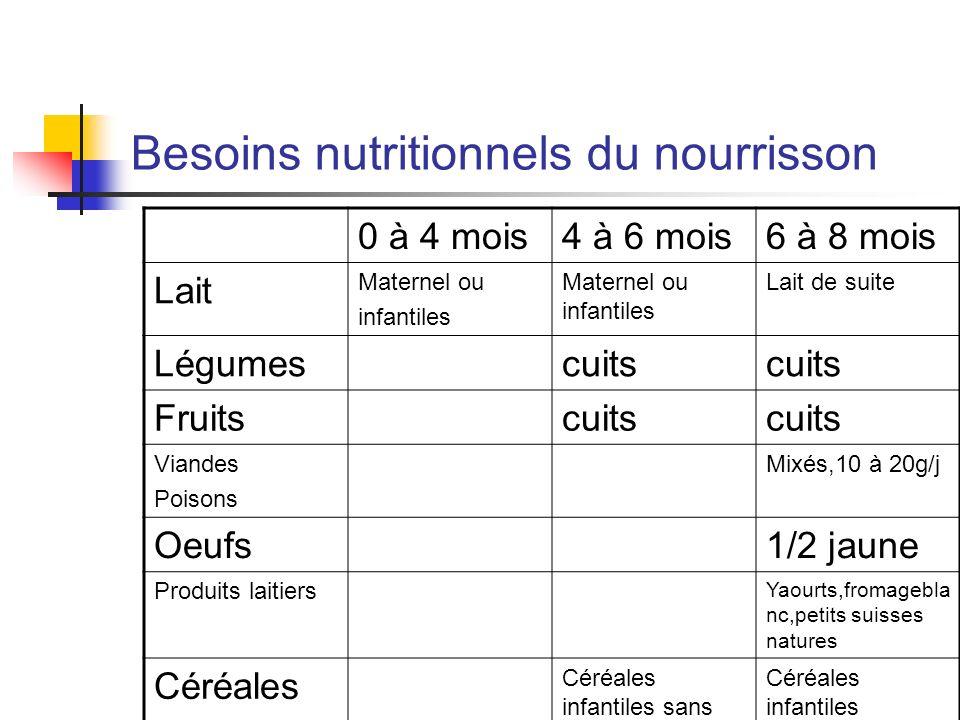 Besoins nutritionnels du nourrisson 0 à 4 mois4 à 6 mois6 à 8 mois Lait Maternel ou infantiles Maternel ou infantiles Lait de suite Légumescuits Fruit