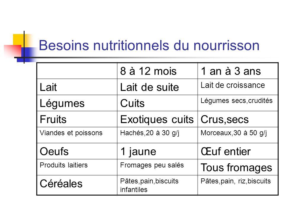 Besoins nutritionnels du nourrisson 8 à 12 mois1 an à 3 ans LaitLait de suite Lait de croissance LégumesCuits Légumes secs,crudités FruitsExotiques cu
