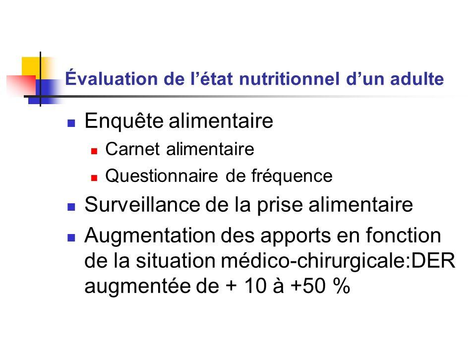 Évaluation de létat nutritionnel dun adulte Enquête alimentaire Carnet alimentaire Questionnaire de fréquence Surveillance de la prise alimentaire Aug