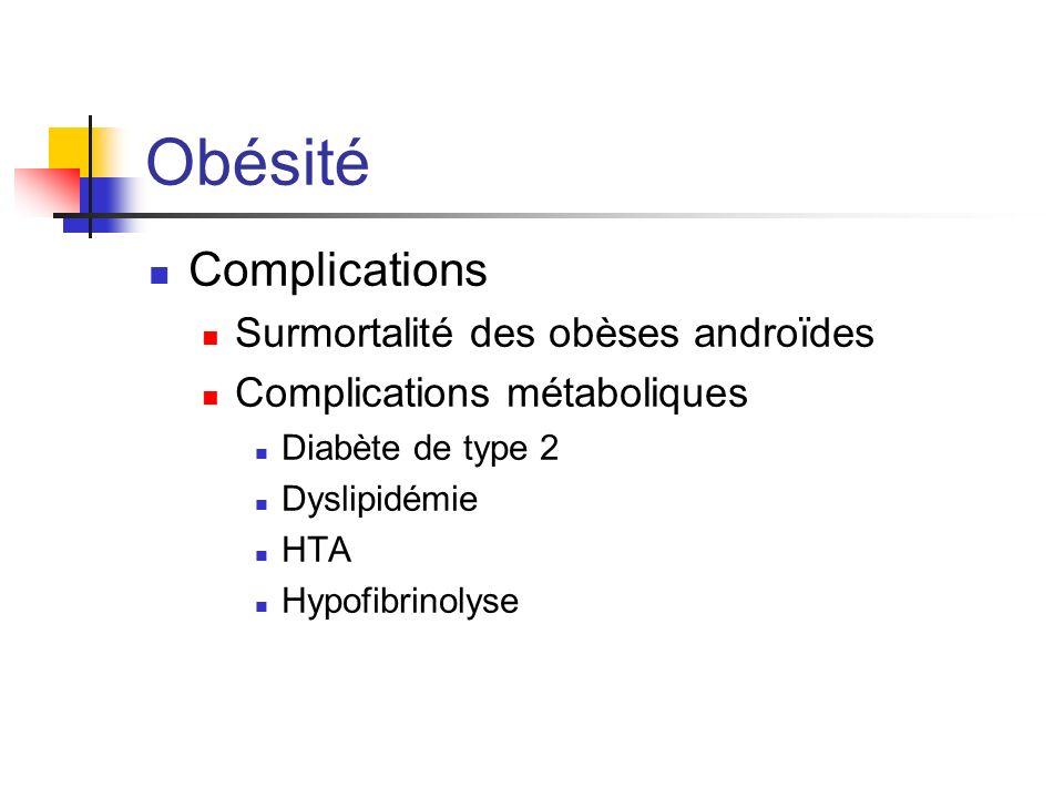 Obésité Complications Surmortalité des obèses androïdes Complications métaboliques Diabète de type 2 Dyslipidémie HTA Hypofibrinolyse