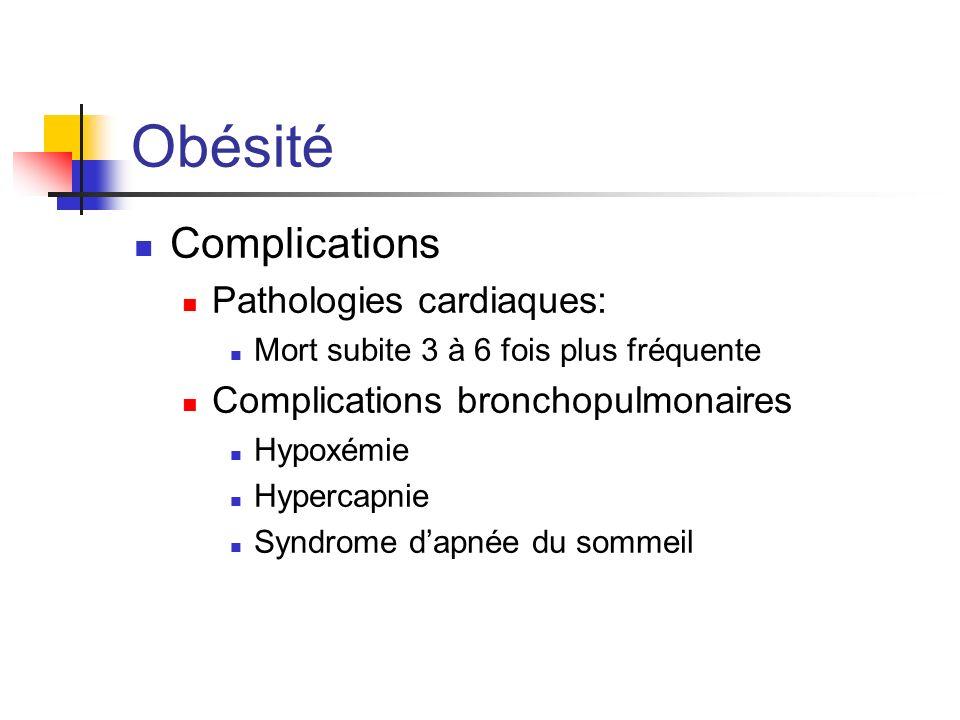 Obésité Complications Pathologies cardiaques: Mort subite 3 à 6 fois plus fréquente Complications bronchopulmonaires Hypoxémie Hypercapnie Syndrome da