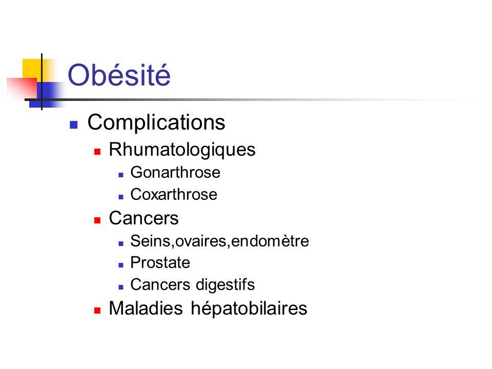 Obésité Complications Rhumatologiques Gonarthrose Coxarthrose Cancers Seins,ovaires,endomètre Prostate Cancers digestifs Maladies hépatobilaires