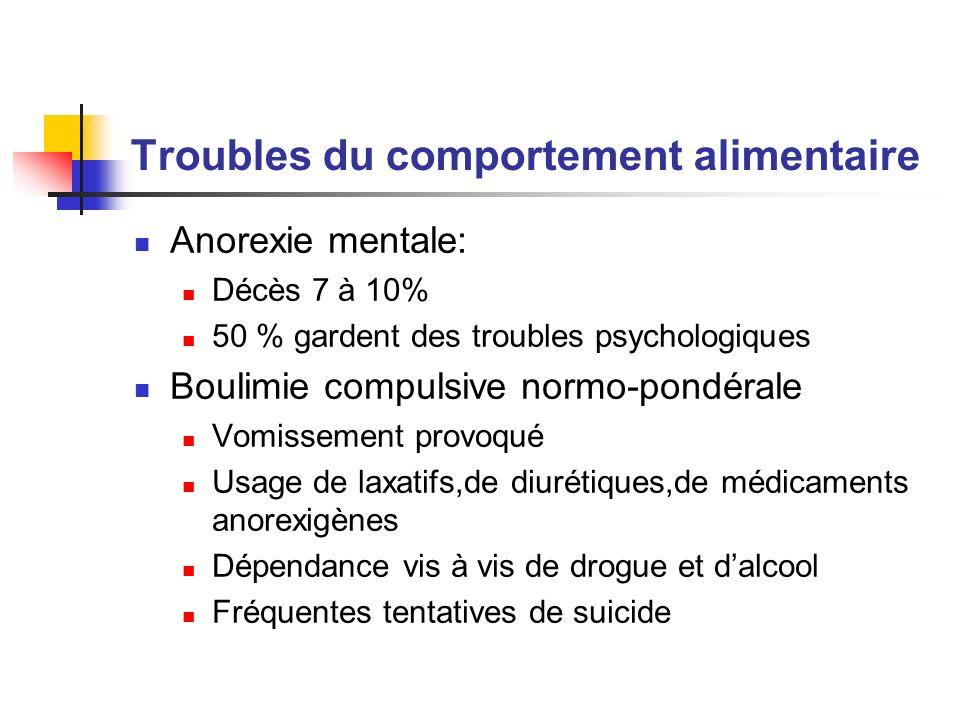 Troubles du comportement alimentaire Anorexie mentale: Décès 7 à 10% 50 % gardent des troubles psychologiques Boulimie compulsive normo-pondérale Vomi