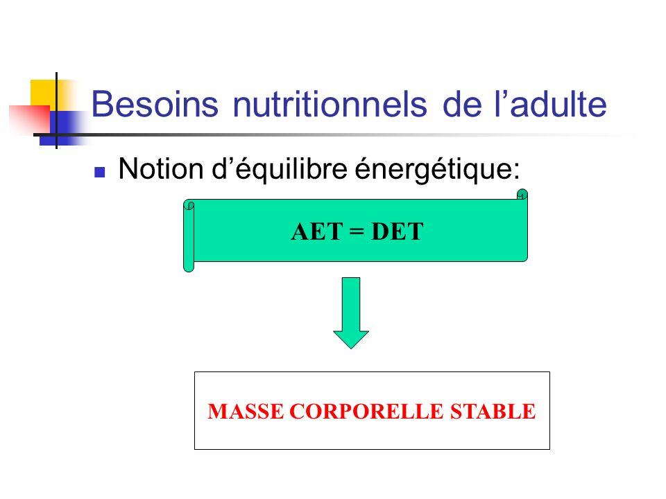 Besoins nutritionnels de ladulte Notion déquilibre énergétique: AET = DET MASSE CORPORELLE STABLE
