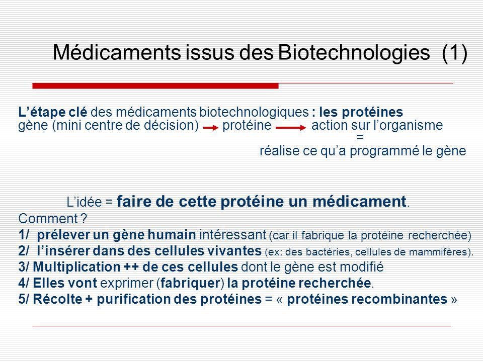 Lidée = faire de cette protéine un médicament. Comment ? 1/ prélever un gène humain intéressant (car il fabrique la protéine recherchée) 2/ linsérer d