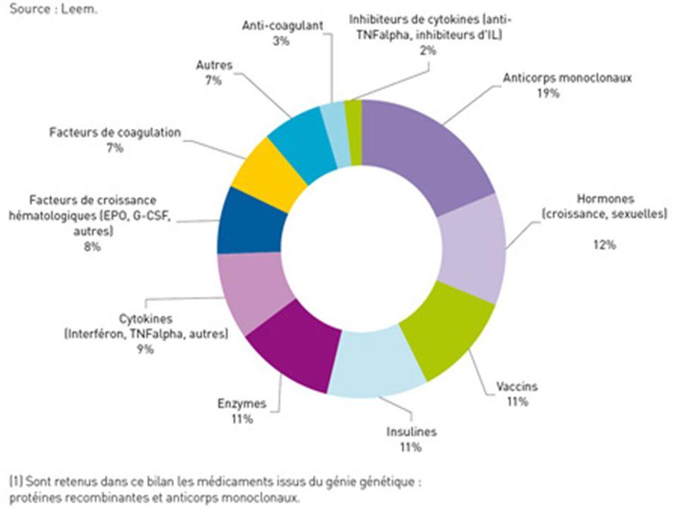 Classification pharmacologique des 107 biomédicaments issus du génie génétique commercialisés en France (fin mars 2008)