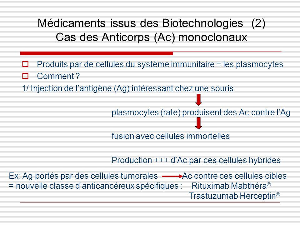 Médicaments issus des Biotechnologies (2) Cas des Anticorps (Ac) monoclonaux Produits par de cellules du système immunitaire = les plasmocytes Comment