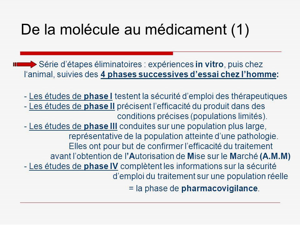 De la molécule au médicament (1) Série détapes éliminatoires : expériences in vitro, puis chez lanimal, suivies des 4 phases successives dessai chez l