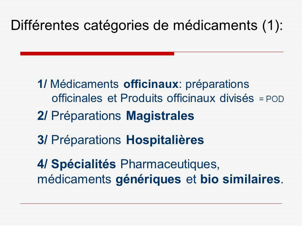 Différentes catégories de médicaments (1): 1/ Médicaments officinaux: préparations officinales et Produits officinaux divisés = POD 2/ Préparations Ma