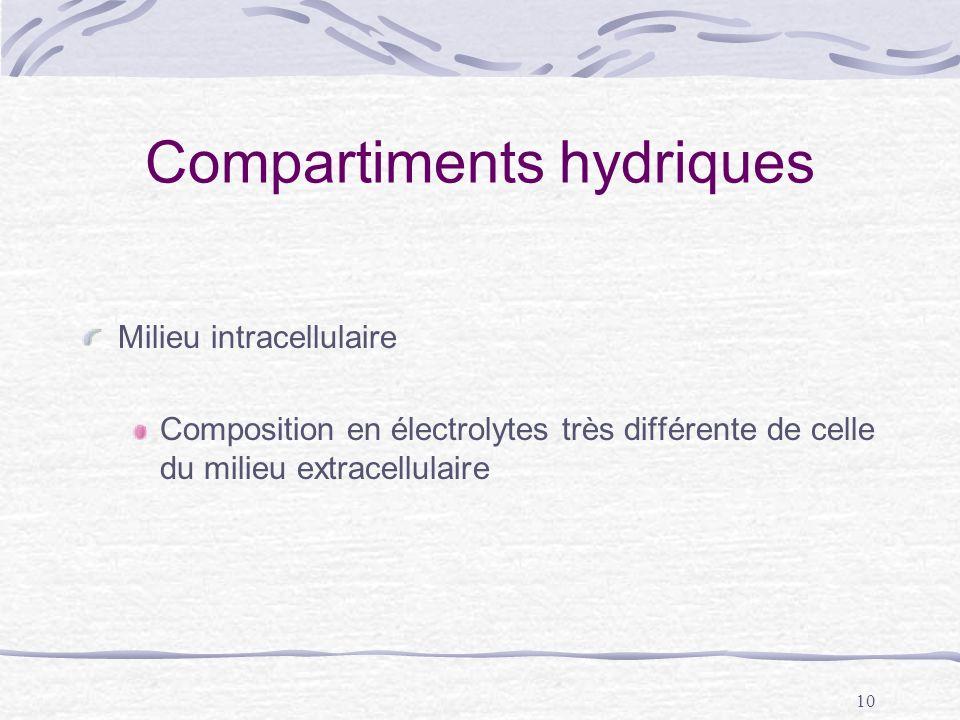 10 Compartiments hydriques Milieu intracellulaire Composition en électrolytes très différente de celle du milieu extracellulaire