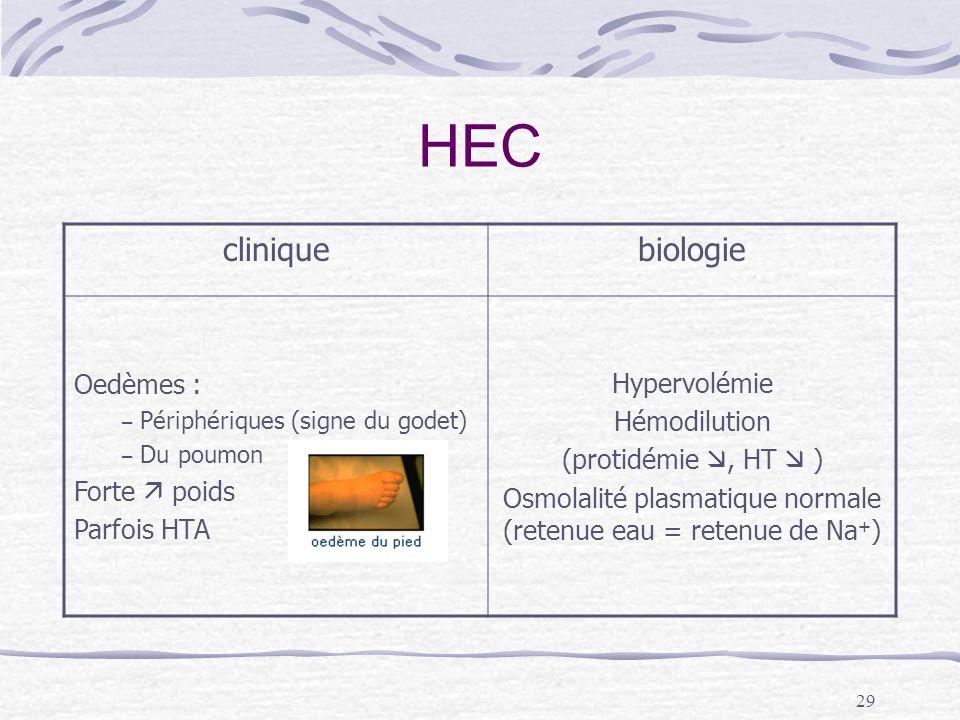 29 HEC cliniquebiologie Oedèmes : – Périphériques (signe du godet) – Du poumon Forte poids Parfois HTA Hypervolémie Hémodilution (protidémie, HT ) Osm