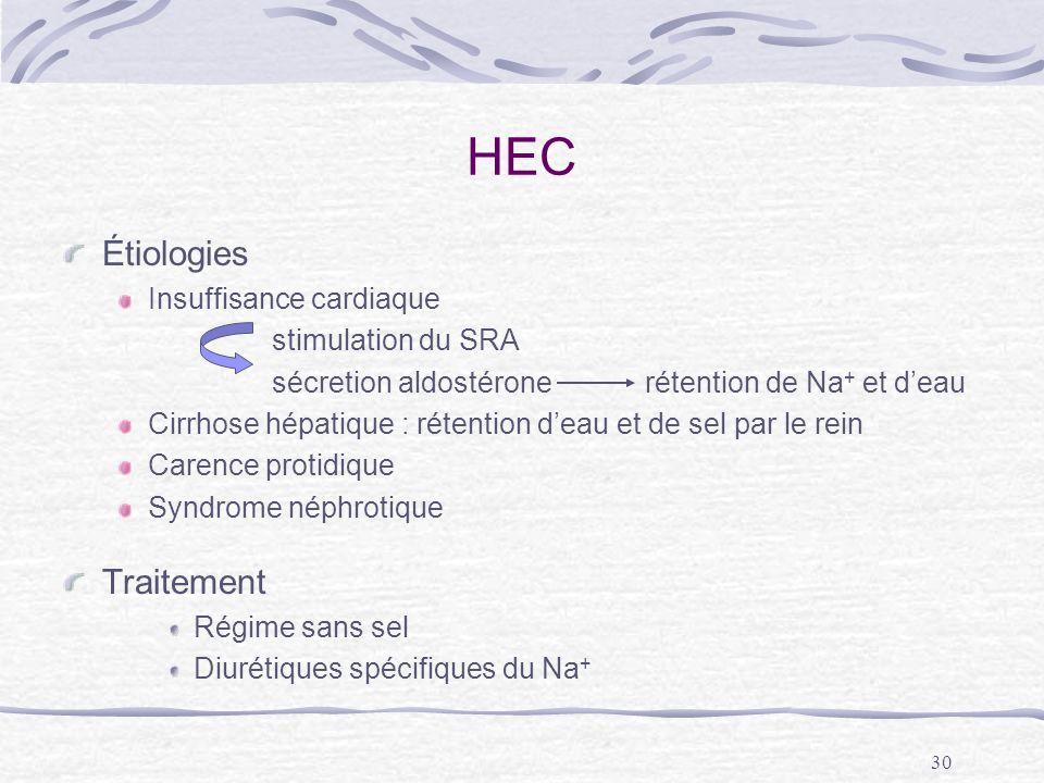 30 HEC Étiologies Insuffisance cardiaque stimulation du SRA sécretion aldostérone rétention de Na + et deau Cirrhose hépatique : rétention deau et de