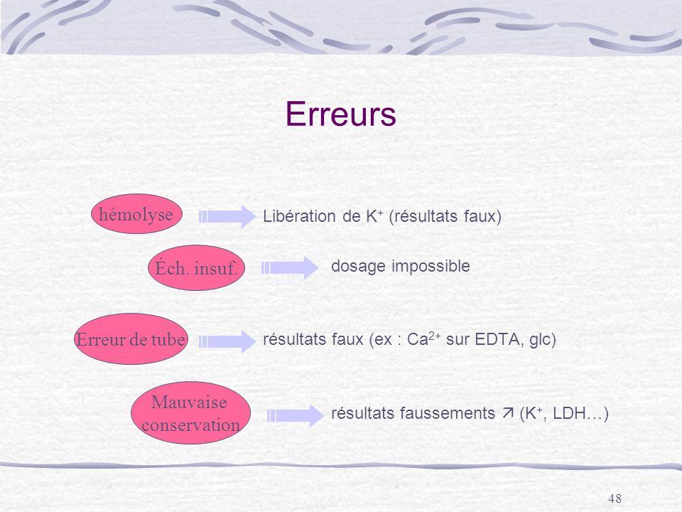 48 Erreurs Libération de K + (résultats faux) dosage impossible résultats faux (ex : Ca 2+ sur EDTA, glc) résultats faussements (K +, LDH…) hémolyse É
