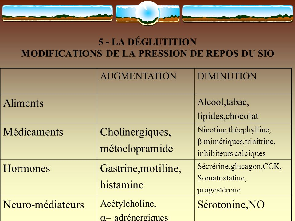 5 - LA DÉGLUTITION MODIFICATIONS DE LA PRESSION DE REPOS DU SIO AUGMENTATIONDIMINUTION Aliments Alcool,tabac, lipides,chocolat MédicamentsCholinergiqu