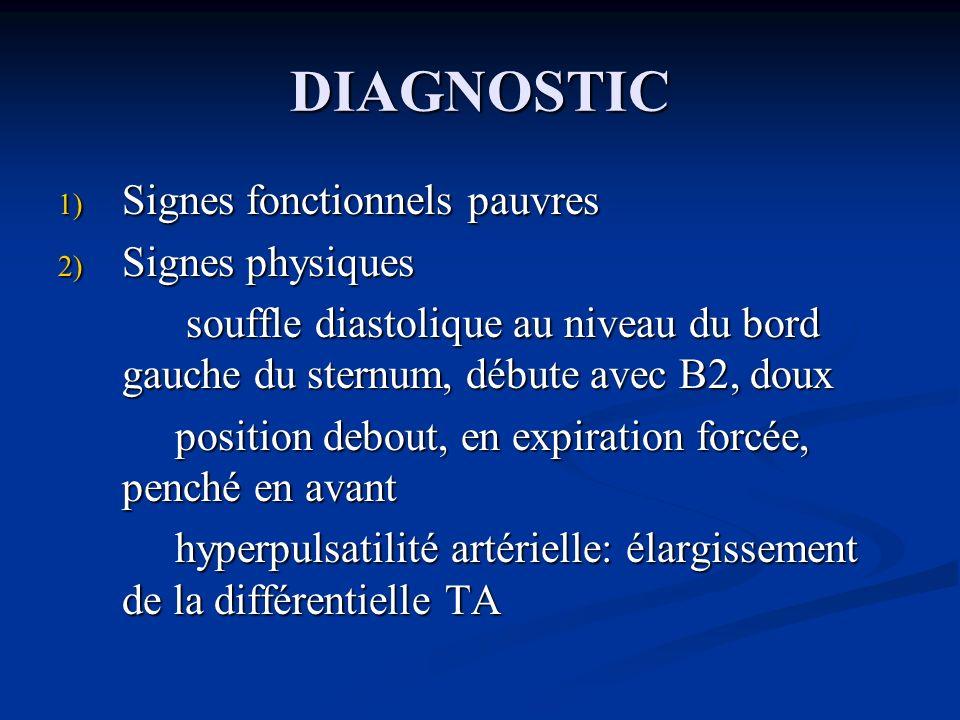 DIAGNOSTIC 1) Signes fonctionnels pauvres 2) Signes physiques souffle diastolique au niveau du bord gauche du sternum, débute avec B2, doux souffle di