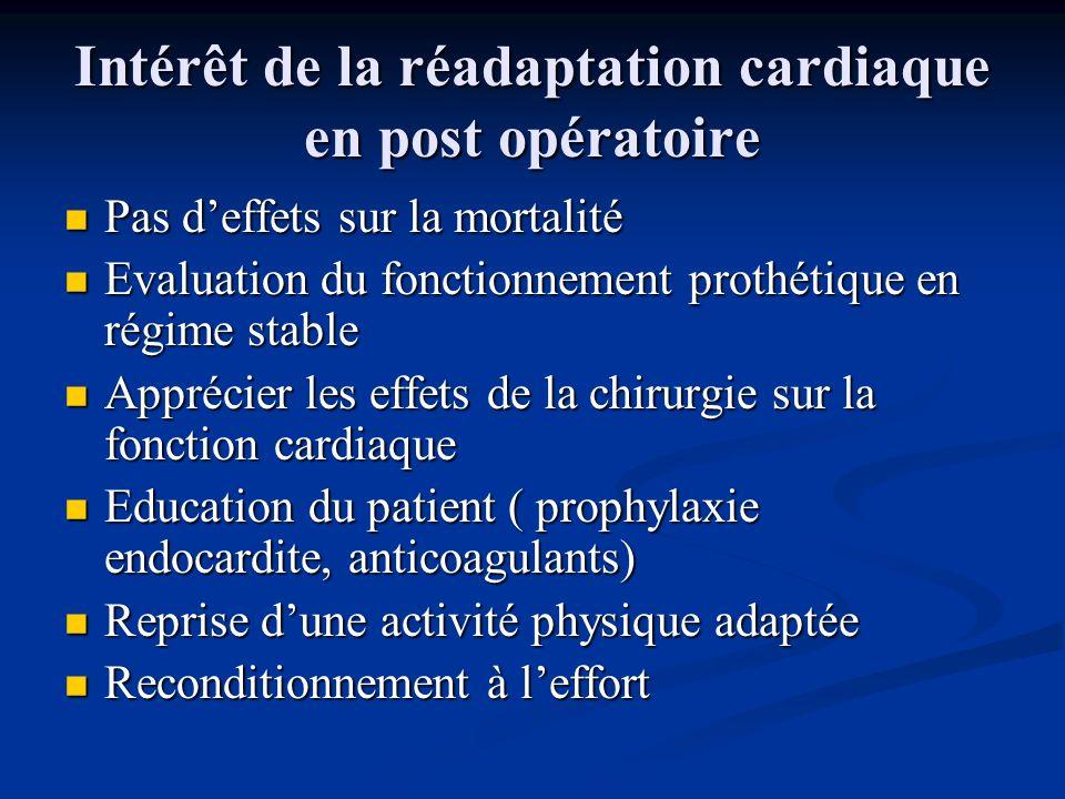 Intérêt de la réadaptation cardiaque en post opératoire Pas deffets sur la mortalité Pas deffets sur la mortalité Evaluation du fonctionnement prothét