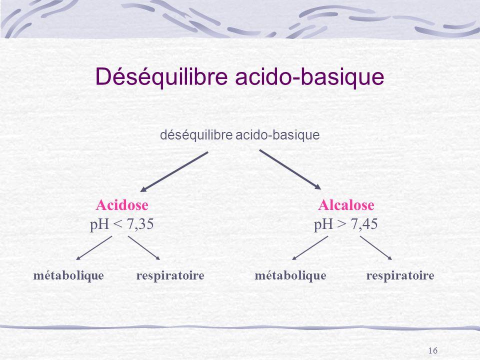 16 Déséquilibre acido-basique déséquilibre acido-basique Acidose pH < 7,35 Alcalose pH > 7,45 métabolique respiratoire
