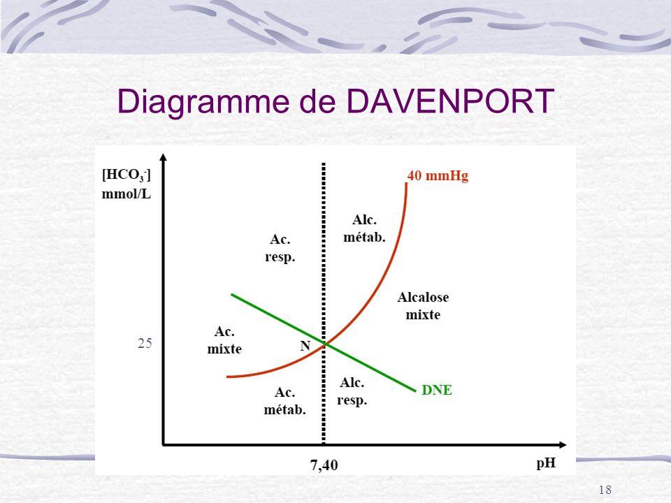 18 Diagramme de DAVENPORT 25