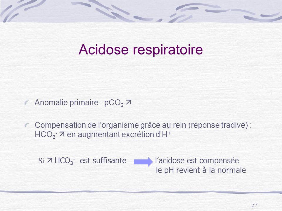 27 Acidose respiratoire Anomalie primaire : pCO 2 Compensation de lorganisme grâce au rein (réponse tradive) : HCO 3 - en augmentant excrétion dH + Si