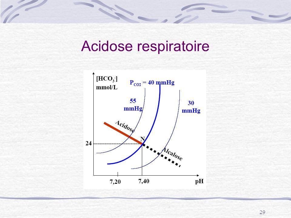 29 Acidose respiratoire