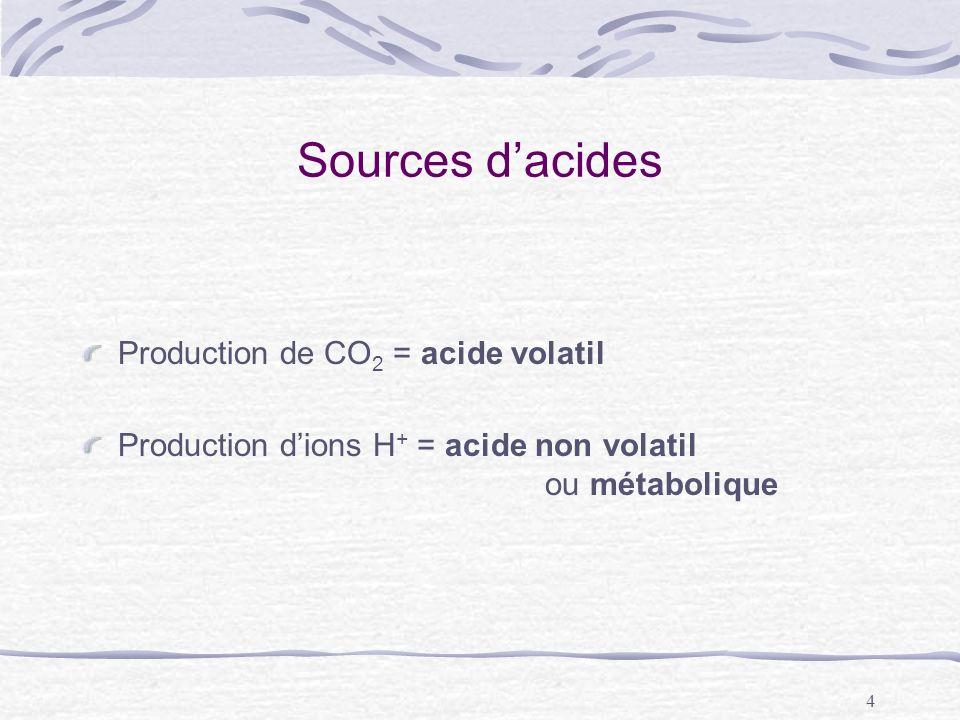 4 Sources dacides Production de CO 2 = acide volatil Production dions H + = acide non volatil ou métabolique