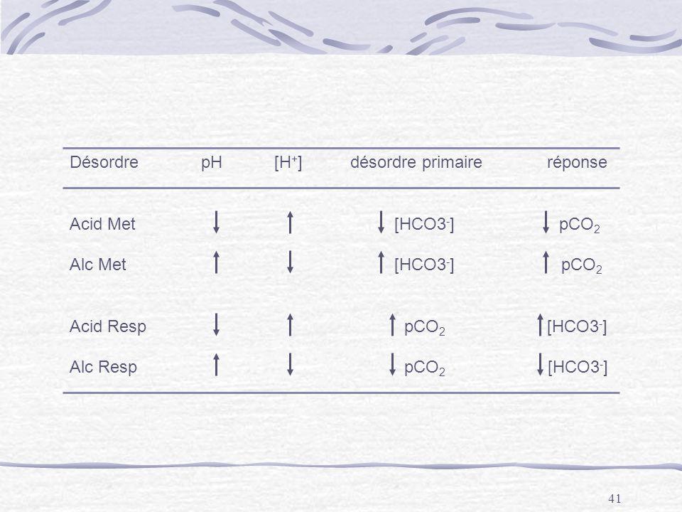 41 Désordre pH[H + ] désordre primaireréponse. Acid Met [HCO3 - ] pCO 2 Alc Met [HCO3 - ] pCO 2 Acid Resp pCO 2 [HCO3 - ] Alc Resp pCO 2 [HCO3 - ]