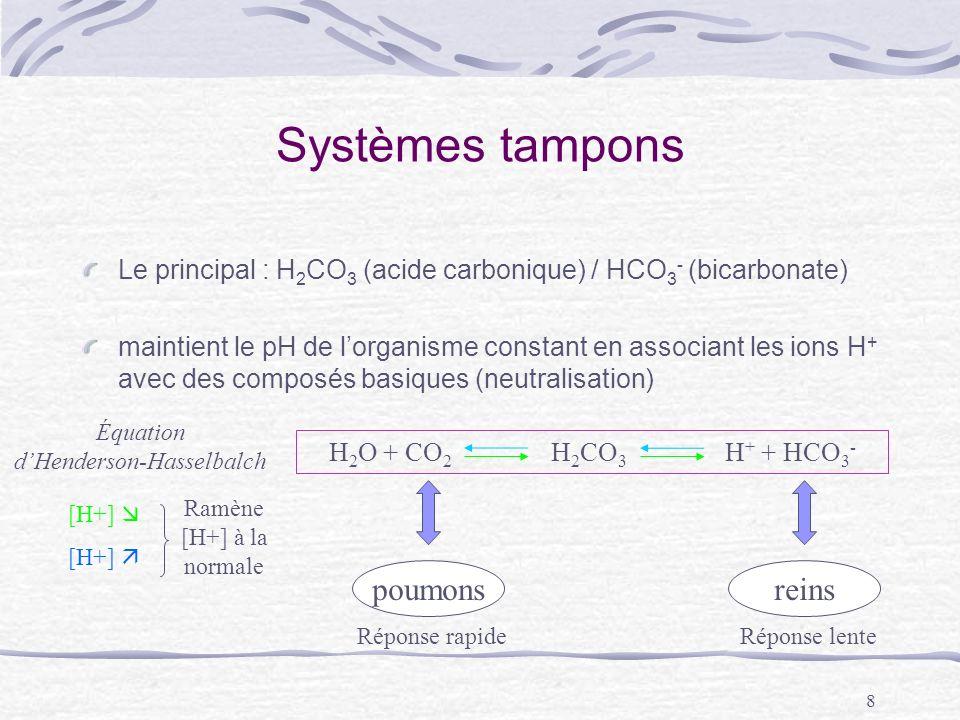 8 Systèmes tampons Le principal : H 2 CO 3 (acide carbonique) / HCO 3 - (bicarbonate) maintient le pH de lorganisme constant en associant les ions H +